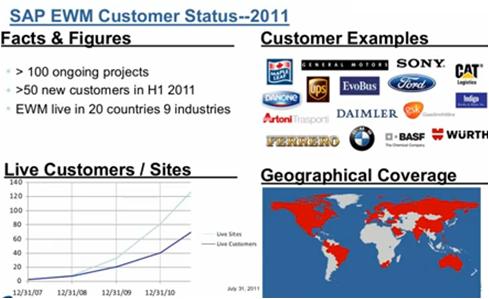 EWM-customers-2011
